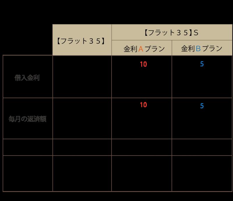 フラット試算表